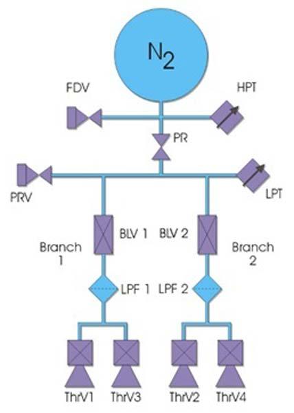 STI_2II_I_Cold-Gas-Propulsion-Subsystem