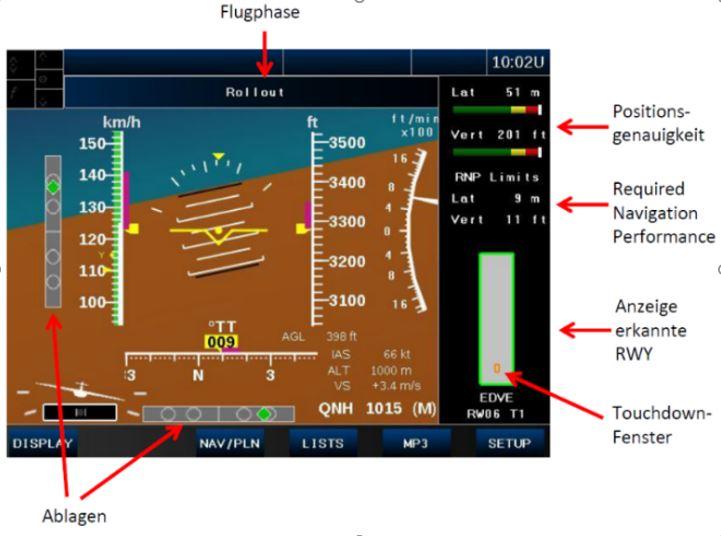 In diesem Projekt haben wir ein neuartiges Anzeige- und  Bedienkonzept erarbeitet, das die Anflug- und Landungsphase in Gebieten ohne Bodeninfrastruktur ermöglicht. Der Pilot folgt dabei einer  Richtungsvorgabe für eine optimierte Soll-Trajektorie. Für die Berechung der Soll-Trajektorie wurden Algorithmen zur Konflikterkennung von Hindernissen im Anflug und eine automatische Konfliktvermeidung entwickelt, die ganz allgemein für alle Flüge anwendbar sind.